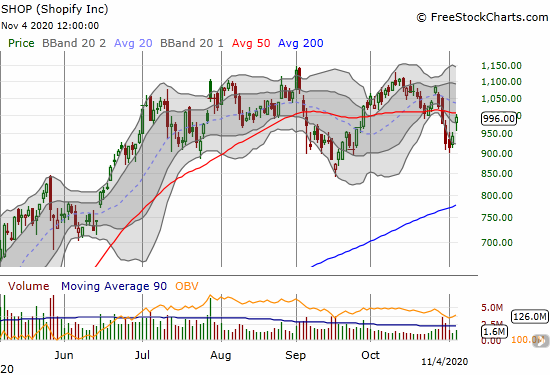 Shopify (SHOP) gained 5.8% but still closed under its 50DMA.