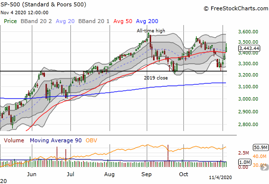 The S&P 500 (SPY) gained 2.2% on a 50DMA breakout despite fading from the highs of the day.