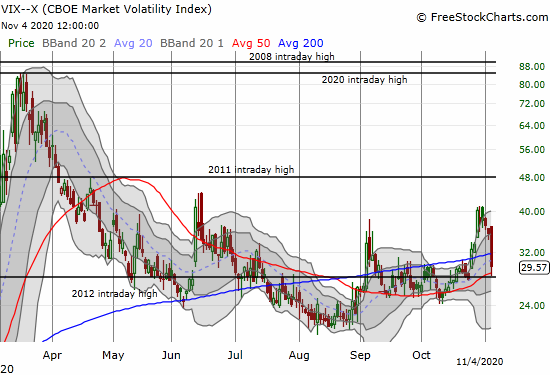 The volatility index (VIX) plunged 16.8% and at one point reversed the entire breakout from October 26th.