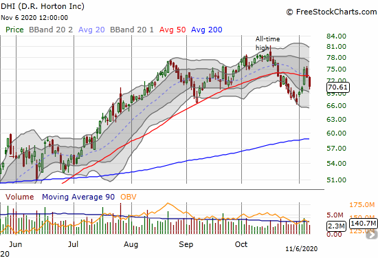D.R. Horton (DHI) lost 3.2% and closed below its 50DMA for the second time in over 2 weeks.
