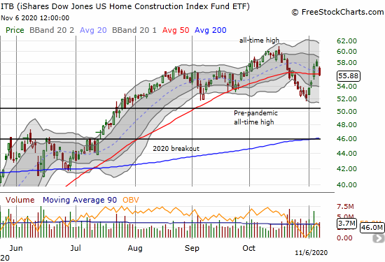 The iShares Dow Jones US Home Construction Index Fund ETF (ITB) lost 2.6% as it remains stuck in a 3+ month trading range.