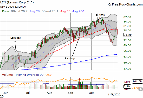 Lennar Corp (LEN) lost 4.0% and closed below its 50DMA for the second time in over 2 weeks.