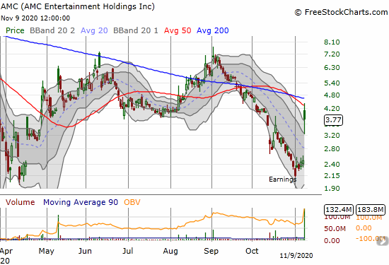 AMC Entertainment Holdings Inc (AMC) closed with a gain of 51.4% but stopped right at 200DMA resistance with a 76.3% gain on the intraday high.