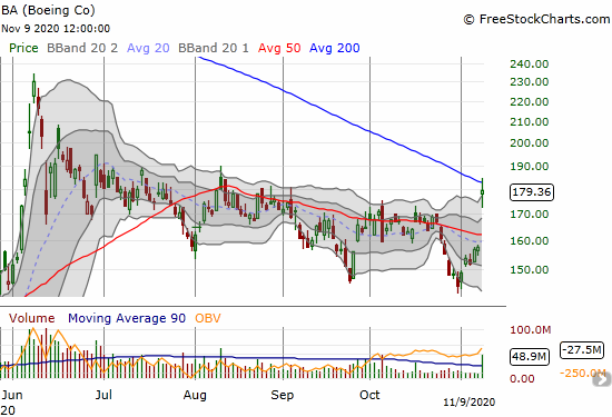 Boeing (BA) closed at a 3-month high with a 13.7% gain and a challenge of 200DMA resistance.