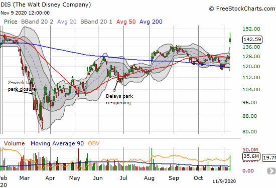 The Walt Disney Company (DIS) made a statement by holding a large gap up above its upper-BB. DIS gained 11.9% on the day.