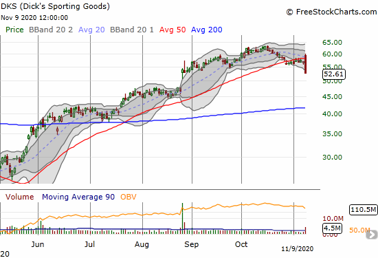 Dick's Sporting Goods (DKS) confirmed a head and shoulders pattern with a bearish engulfing 50DMA breakdown.