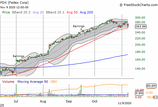 Fedex Corp (FDX) plunged 5.7% but managed to bounce off 50DMA support.
