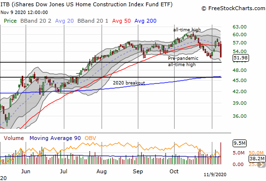 The iShares Dow Jones US Home Construction Index Fund ETF (ITB) lost 7.0% and closed at a fresh 3-month low.