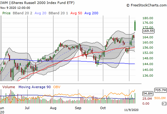 The iShares Russell 2000 Index Fund ETF (IWM) gapped to an all-time high but faded to an 10-month high and 3.6% gain.