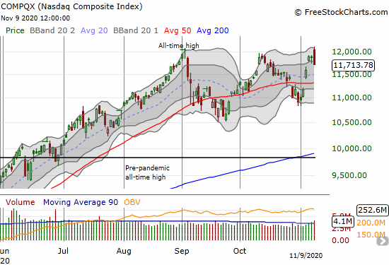 The NASDAQ (COMPQX) gapped to its all-time high and faded into a bearish engulfing pattern and a 1.5% loss.
