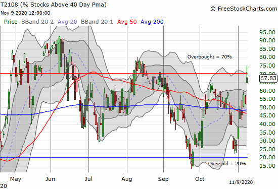 AT40 (T2108) soared over 15 percentage points and at one point broke through the 70% overbought threshold.