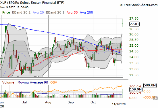 The SPDRs Select Sector Financial ETF (XLF) cleared the June highs for an 8.2% high.