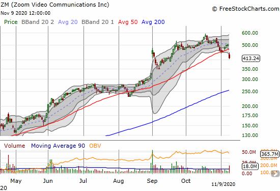 Zoom Video Communications (ZM) plunged 17.4% on a bearish 50DMA breakdown.