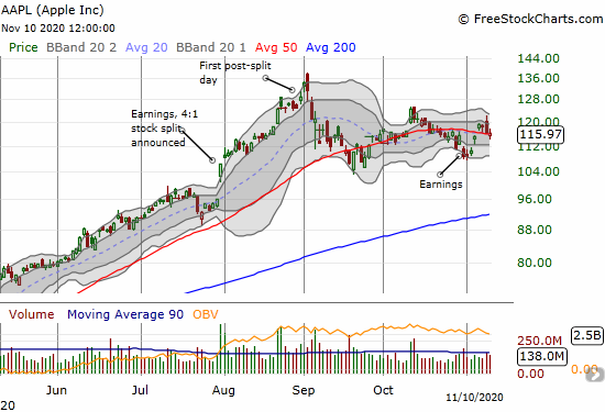 Apple (AAPL) lost 0.3% as it struggles to hold on to 50DMA support.