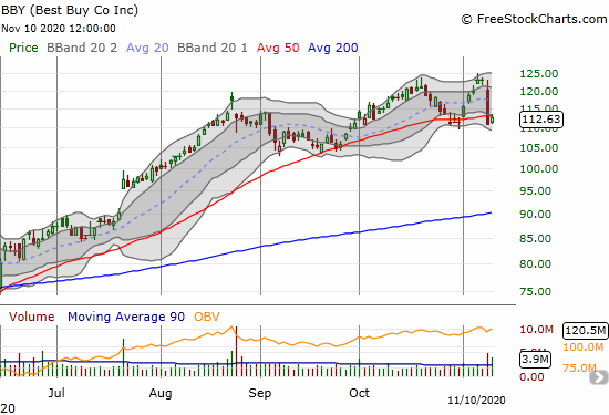 Best Buy (BBY) tried to hold its 50DMA a day after losing 9.8%.