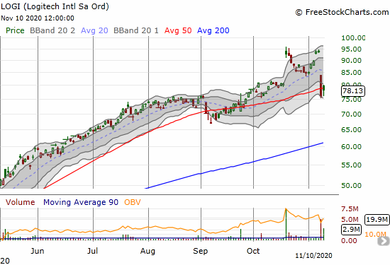 Logitech Intl (LOGI) bounced back to its 50DMA with a 2.9% gain a day after plunging 19.2%.