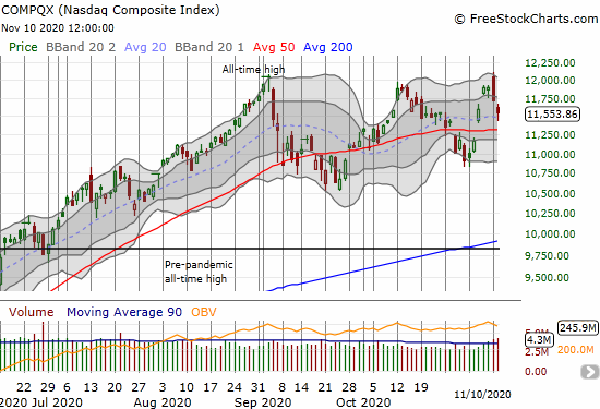 The NASDAQ (COMPQX) confirmed its bearish engulfing topping pattern with a 1.4% loss.