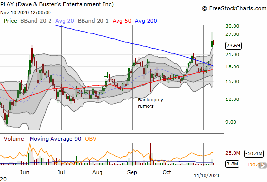 Dave & Busters Entertainment (PLAY) lost 3.9% a day after a 200DMA breakout and 33.3% gain.
