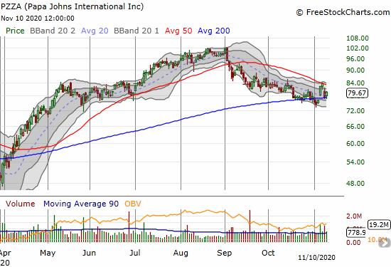 Papa Johns International Inc (PZZA) is perfectly wedged between its 200 and 50DMAs.
