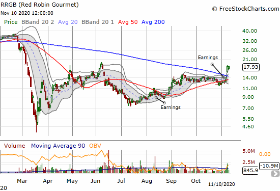 Red Robin Gourmet (RRGB) almost confirmed its 200DMA breakout which came on the heels of a 27.6% gain.