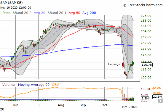 SAP (SAP) has rebounded from the depths of its post-earnings lows.