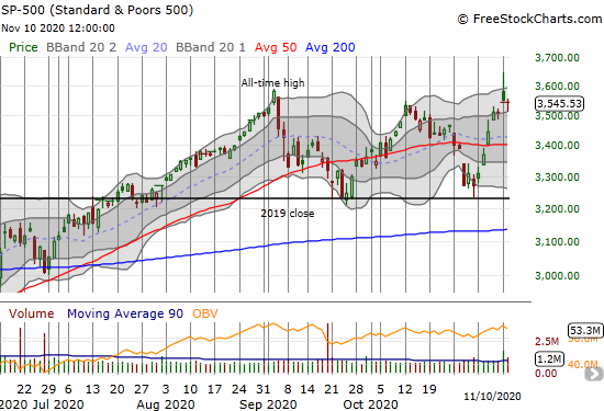 S&P 500 (SPY) ended the day flat and barely avoided confirming the previous day's topping pattern.