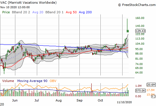 Marriott Vacations Worldwide (VAC) managed a 2.7% gain a day after fading sharply into a 10.7% gain.