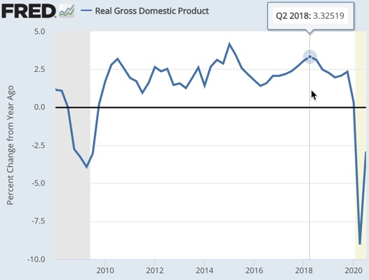 Since the financial crisis, Q1 2015 delivered peak growth in GDP. The second highest quarter for growth was Q2 2018.