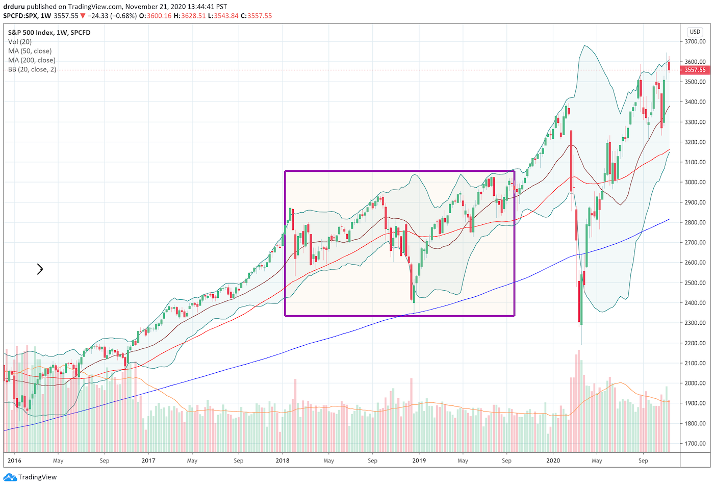 This weekly chart of the S&P 500 (SPY) shows how a major rally going into 2018 hit a brick wall until priming from the Fed nudged the index into a fresh breakout.
