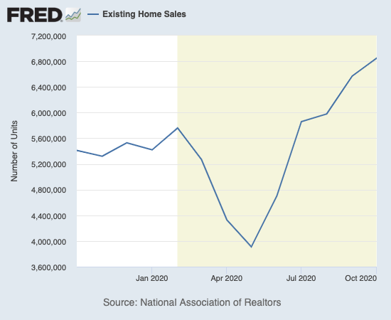 Existing home sales hit another 14-year high.