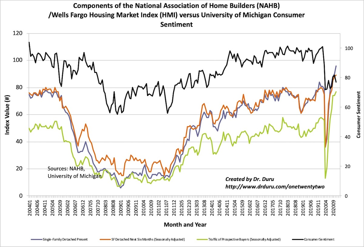 The components of the Housing Market Index (HMI) hit new all-time highs and diverged even further from consumer sentiment.