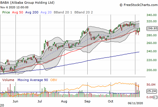 Alibaba Group Holding (BABA) survived a post-earnings 50DMA breakdown with a 4.2% bounce above the 50DMA.