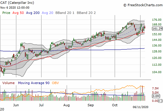 Caterpillar (CAT) lost 1.1% as it struggles to regain momentum from a 50DMA rebound.