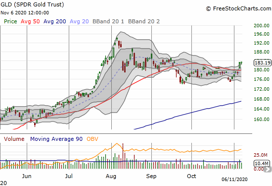 The SPDR Gold Trust (GLD) did not quite follow-through on a 50DMA breakout.
