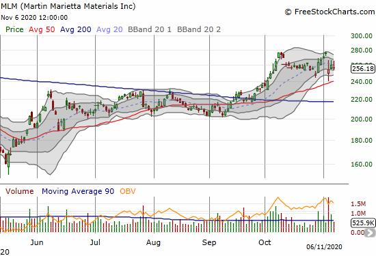 Martin Marietta Materials (MLM) churned after an 8.1% 1-day loss.