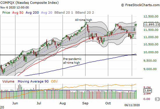 The NASDAQ (COMPQX) soared 9.0% for the week and closed just short of its all-time high.