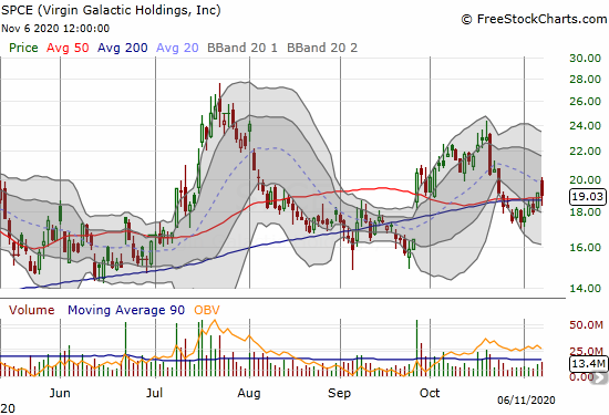 Virgin Galactic Holdings (SPCE) faded and failed to confirm a breakout above converged 50 and 200DMAs.