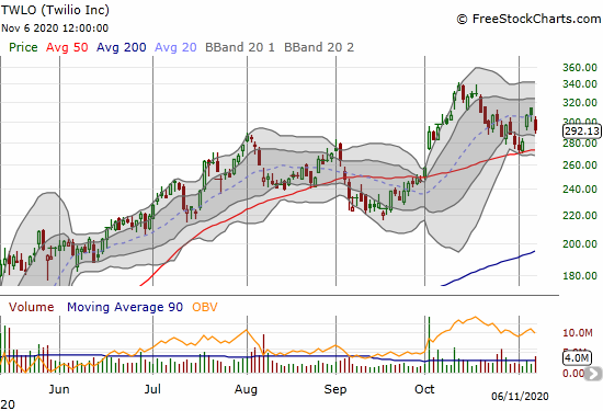 Twilio (TWLO) confirmed 50DMA support but lost 5.0% to close the week in the wake of news of a massive insider sale.