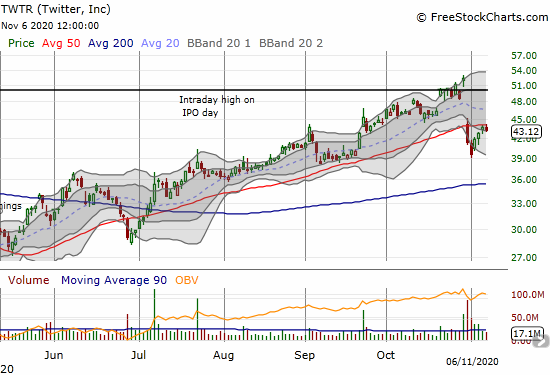 Twitter (TWTR) met resistance at its 50DMA as it struggles to recover from a large post-earnings plunge.