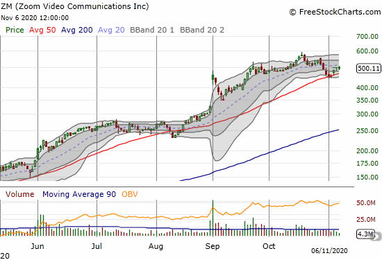 Zoom Video Communications (ZM) confirmed support at its 50DMA and closed the week right at $500.