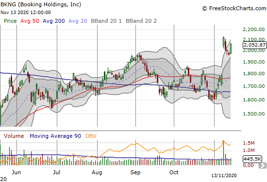 Booking Holdings (BKNG) jumped 4.6% after cooling off a bit from Monday's gap up and surge.