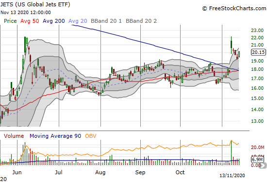 US Global Jets ETF (JETS) gained 4.8% after cooling off from Monday's large gap up.