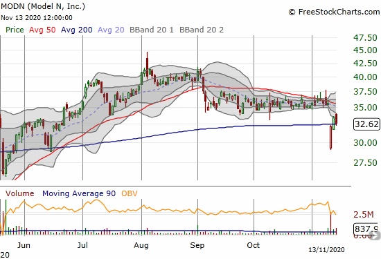 Model N (MODN) rebounded quickly from a post-earnings gap down but lost 2.9% to close at its 200DMA.
