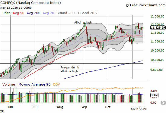 The NASDAQ (COMPQX) gained 1.0% as it tries to invalidate a bearish engulfing top.