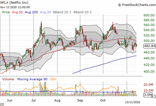 Netflix (NFLX) has spent the last 3 post-earnings weeks churning at the bottom of its trading range.