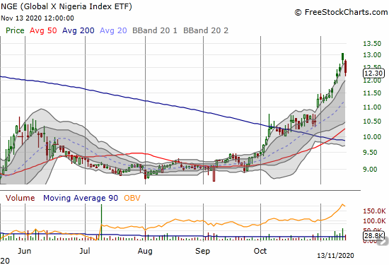 The Global X Nigeria Index ETF (NGE) took a -3.9% rest after a near parabolic run-up.