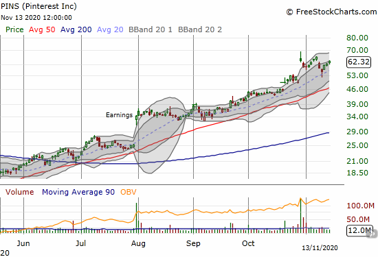 Pinterest (PINS) gained another 3.4% as it continues to rebound from 20DMA support.