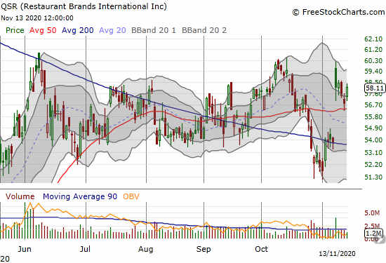 Restaurant Brands International (QSR) gained 2.3% as it holds 50DMA support and hangs out at the top of its trading range.