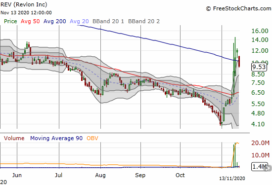 Revlon (REV) lost its 200DMA breakout with a post-earnings 20.7% plunge.