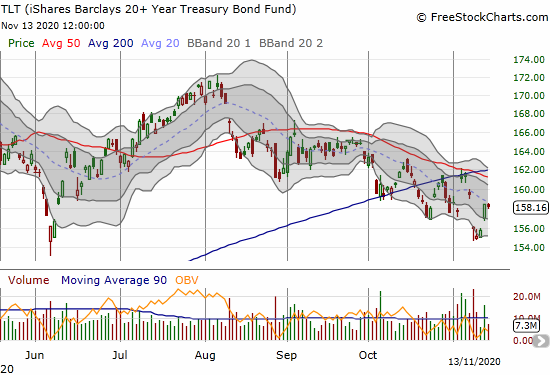 The iShares Barclays Treasury Bond (TLT) remains on a downtrend mainly defined by its 20DMA.